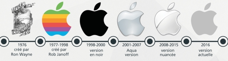 Evolution du logo d'Apple