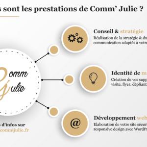 Une infographie réalisée par Comm' Julie.